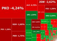 Banki ciągną w dół WIG20. Największe spadki na Aliorze i PKO BP