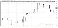 PCC SE ogłosiło przymusowy wykup akcji PCC Intermodal po 2,66 zł/szt.