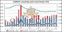 W oczekiwaniu na odpalenie PPK – omówienie sytuacji finansowej i rynkowej QUERCUS TFI za 4 kw. 2017 r.