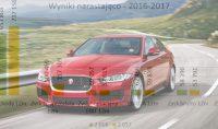 Rover szybszy od Jaguara – omówienie sprawozdania finansowego British Automotive Holding po 4 kw. 2017 r.