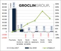 Niepewny los tapicerki – omówienie wyników i sytuacji finansowej Groclin po I kw. 2018 r.
