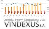 Wzrosty w oczekiwaniu na zmiany – omówienie wyników i sytuacji finansowej Vindexus po I kw. 2018 r.