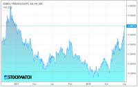 Euro powyżej 4,40 zł, przecena złotego powinna wyhamować