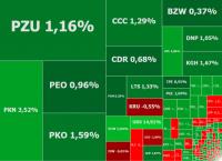 Słabszy dolar i wieści ze spółek windują WIG20. Na fali Orlen, Orange Polska i Ursus