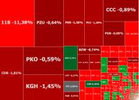 GPW tonie w czerwieni. Krach na akcjach Altusa i mocna przecena spółek gamingowych