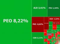 Inwestorzy świętują fiasko fuzji Pekao i Alior Banku, zielono także na PZU