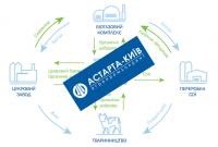 Słodko już było – omówienie sprawozdania finansowego Astarta Holding po III kw. 2019 r.