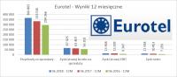 Witalność z jabłka – omówienie sprawozdania finansowego Eurotel po II kw. 2018 r.