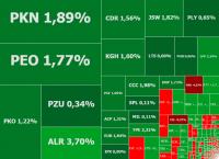 Orlen, CCC i banki ciągną WIG20 w górę, wrócił temat GetBacku