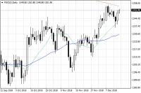 Cena złota w górę przed posiedzeniem Fed