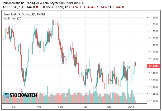 W Strefie Euro Mogą Rozczarować Inwestorów ściągając Dół Notowania Eur Usd I Tym Samym Też Przypieczętowując Dzisiejsze Osłabienie Złotego