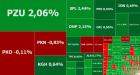 sWIG80 najwyżej od 5 miesięcy, w tle wyniki spółek i fatalne dane z polskiego przemysłu