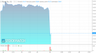 Wyprzedaż na kursie akcji Forte. Producent mebli sygnalizuje mocny spadek zysków