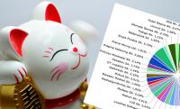 Konkursowy Portfel StockWatch.pl w pierwszym półroczu zarobił blisko 10 proc.