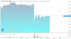 Wznowiono handel akcjami Getin Noble Banku. KNF czeka na nowy plan banku