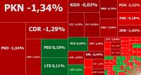 GPW wraca do spadków, PGE świeci na czerwono po wynikach