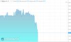 Akcje Dębicy tanieją po decyzji o ograniczeniu produkcji opon