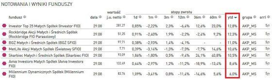 notowania, wyniki, fundusze, analizy, online