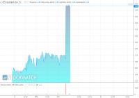Kurs akcji ES-System wystrzelił po wezwaniu na 100 proc. akcji