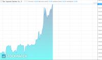 Akcje Ten Square Games drożeją po szacunkowych danych nt. sprzedaży w III kwartale