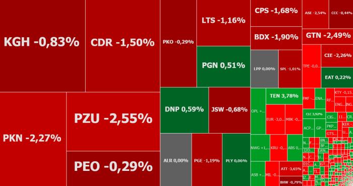 KGHM, Asseco Poland, Famur, komentarz, akcje, indeksy