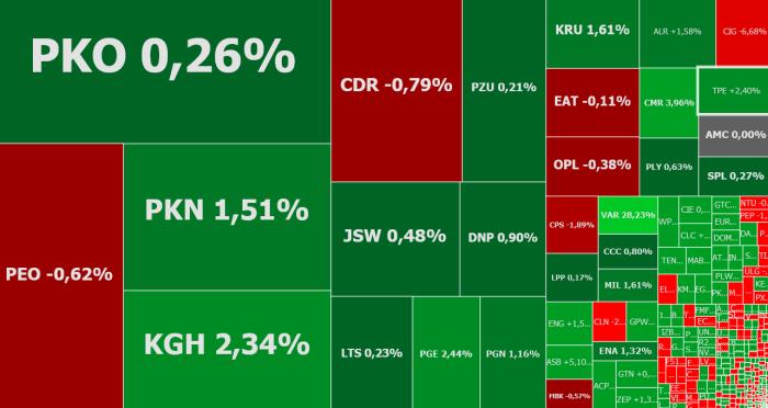 CIGames,Varsav,Vivid,akcje,indeksy