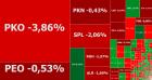Czerwono na GPW: banki w odwrocie, Boombit na dnie