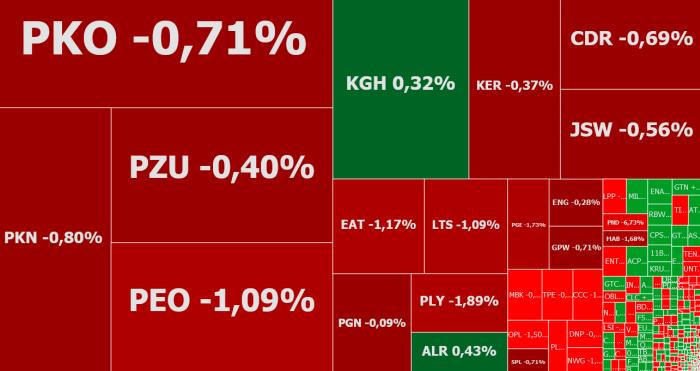 PKN Orlen, Energa, Polnord, komentarz, akcje, indeksy