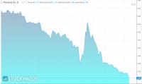 Akcje Polnordu rekordowo tanie po fiasku emisji obligacji