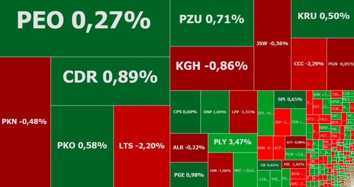 mercator, cda, komentarz, akcje, indeksy