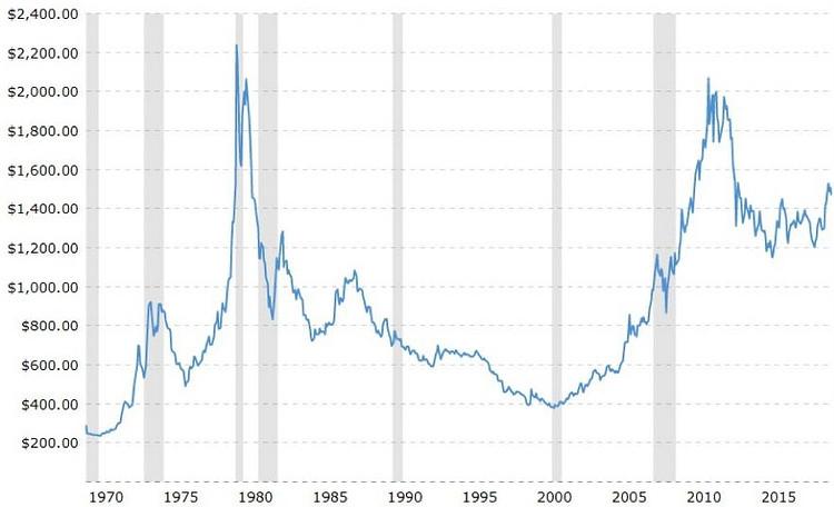 złoto,cena,dolar