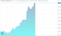 Kruche wzrosty na WIG20, koronahossa na akcjach Mercatora