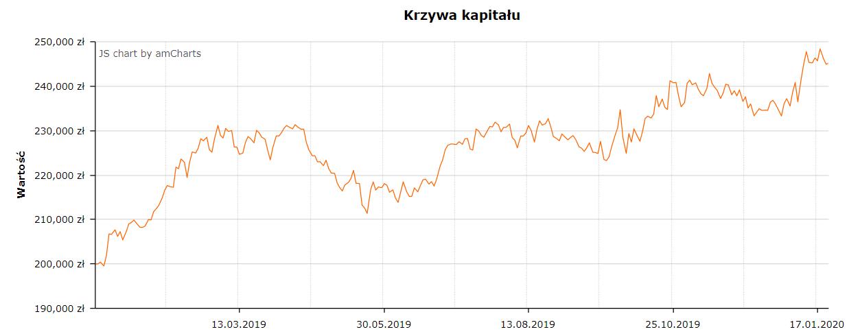 Portfel użytkowników StockWatch.pl, konkurs inwestycyjny stockwatch,
