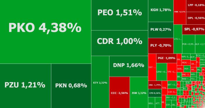 pko bp, mbank, santander bank polska, komentarz, akcje, indeksy