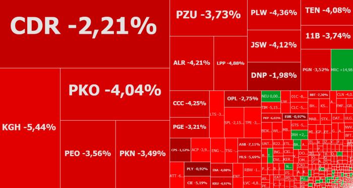 Rainbow, enter, mercator, alior, komentarz, akcje, indeksy