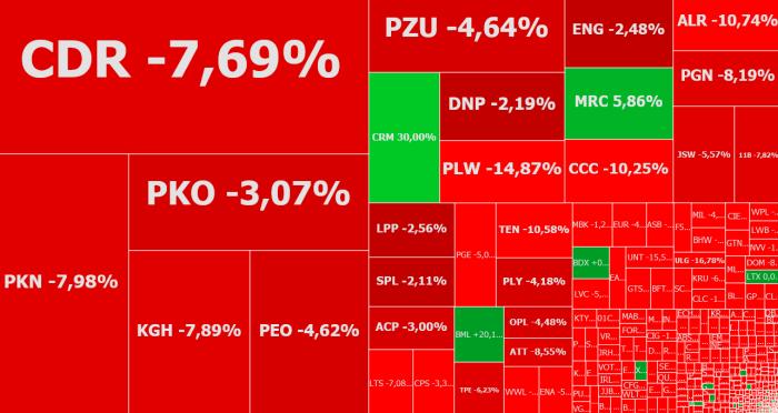 ccc, cormay, mercator, komentarz, akcje, indeksy