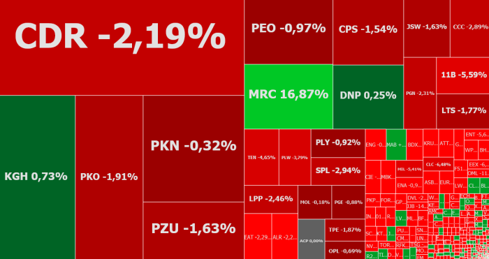 enter, rainbow, mercator, r22, assecosee, wirtualna polska, komentarz, akcje, indeksy