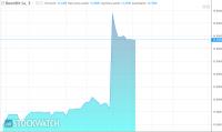 Euforia na akcjach BoomBita po danych o przychodach za styczeń
