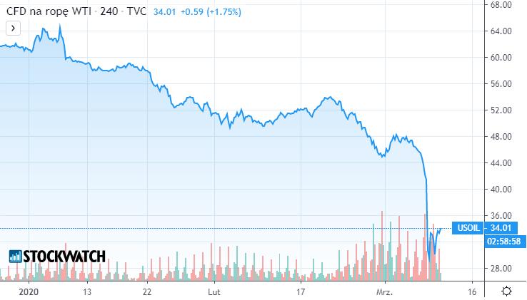 ropa,oil,wykres