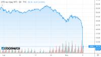 Wojna cenowa na rynku ropy