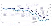 Globalne rynki akcji pogrążyły się w bessie