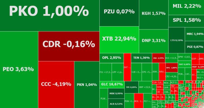 santander, bank, polska, Budimex, orange, cyfrowy, polsat, ccc, komentarz, akcje, indeksy