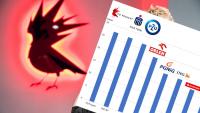 CD Projekt największą spółką na warszawskiej giełdzie