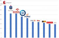 CD Projekt dystansuje giełdową elitę. Producent gier jest już wart 35 mld zł [TOP10]