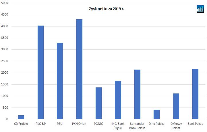 zysk,2019,cdproejkt,pkobp,pzu,orlen
