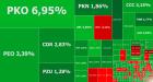 GPW liderem wzrostów w Europie, duża w tym zasługa PKO BP
