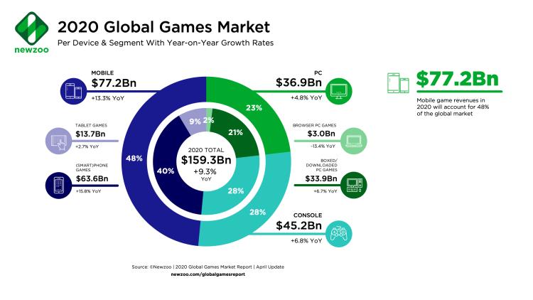 Newzoo_Games_Market_Revenues_20201.png