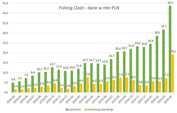 tensquaregames,fishing,clash