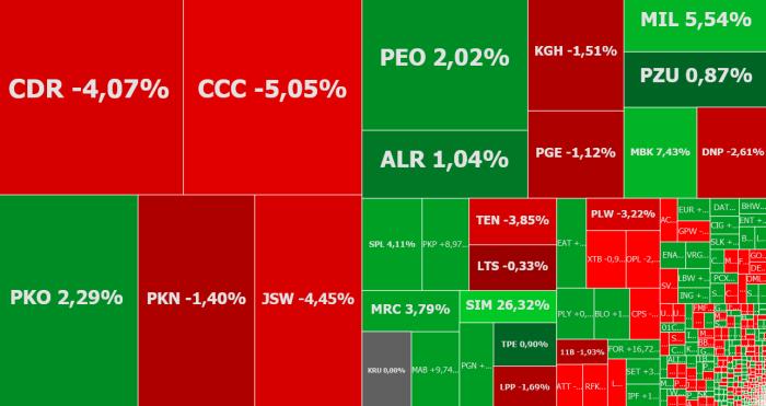 cdprojekt, ccc, mbank, komentarz, akcje, indeksy