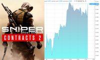CI Games podał datę premiery Sniper Ghost Warrior Contracts2. Kurs akcji wystrzelił